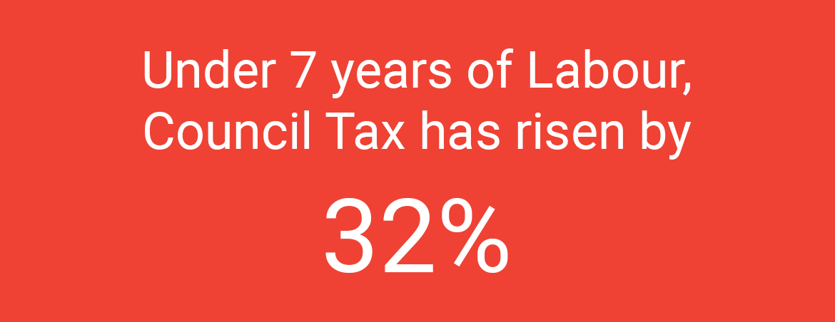 In the last 7 years, council tax has risen by 32%